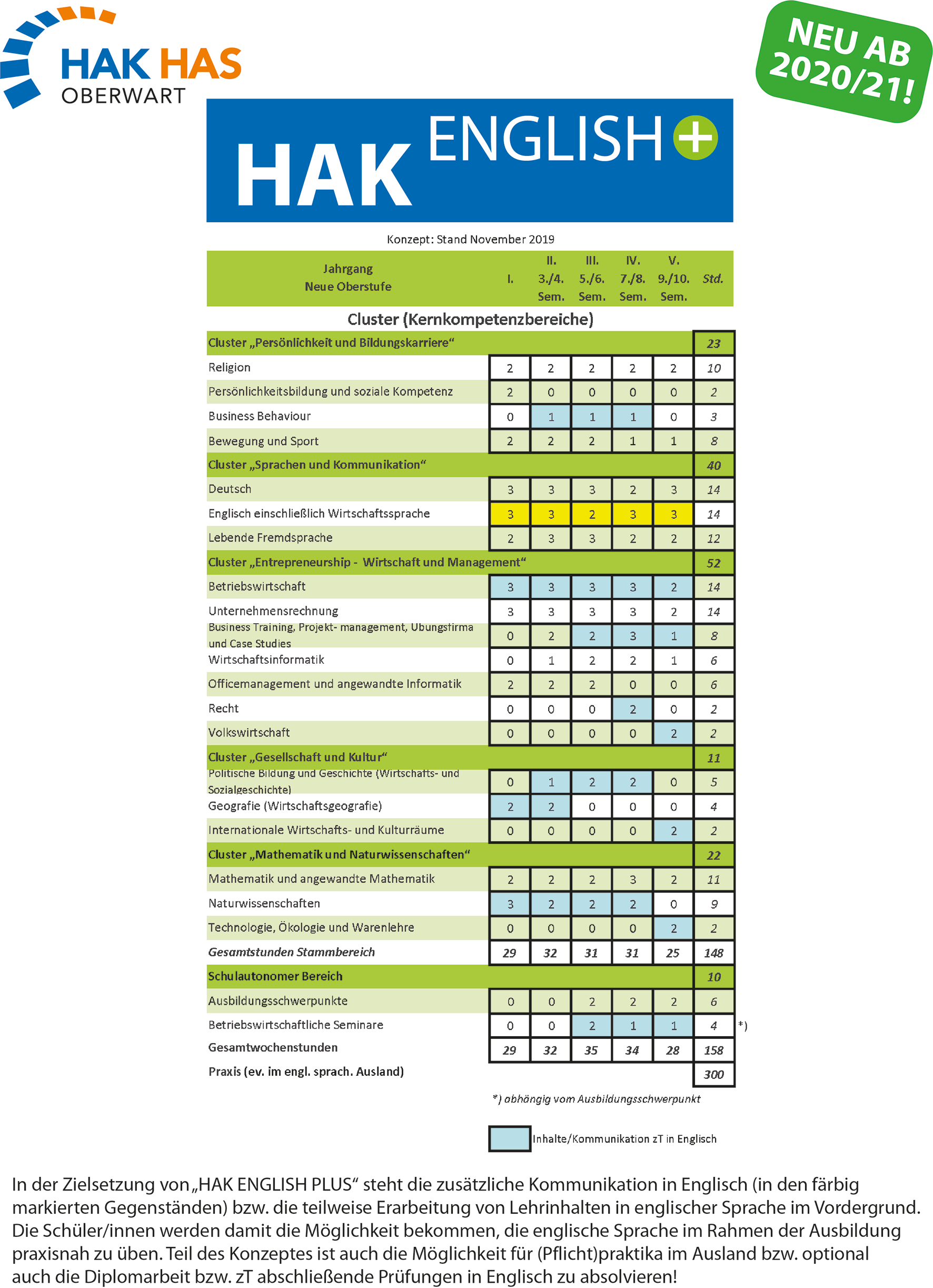 Infoblatt HAK ENGLISH PLUS